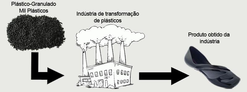 Recicalgem de Plástico
